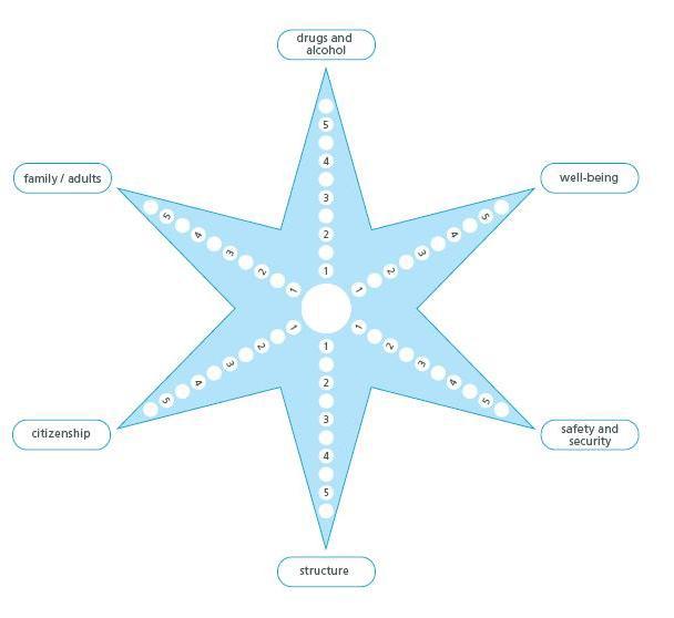 star approach
